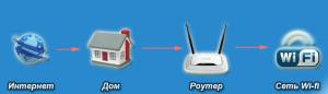 как работет wi-fi алгоритм