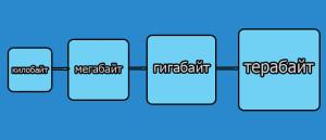 визуальная схема единиц информации