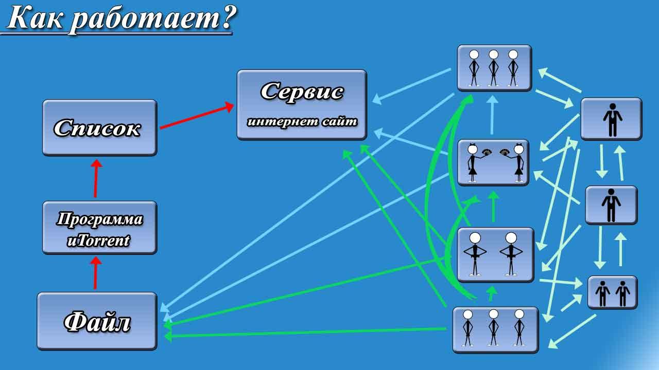 Как работает торрент, наглядная схема