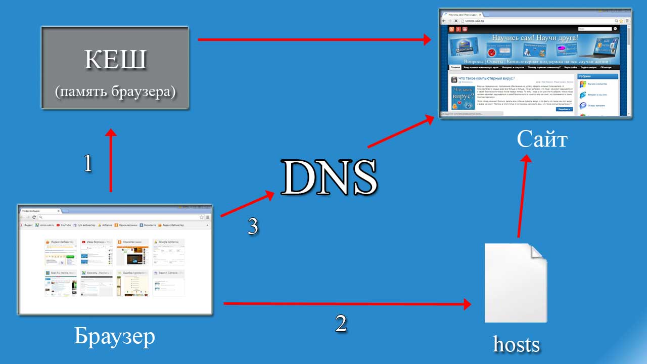 Схема работы браузера при подключении к сайту