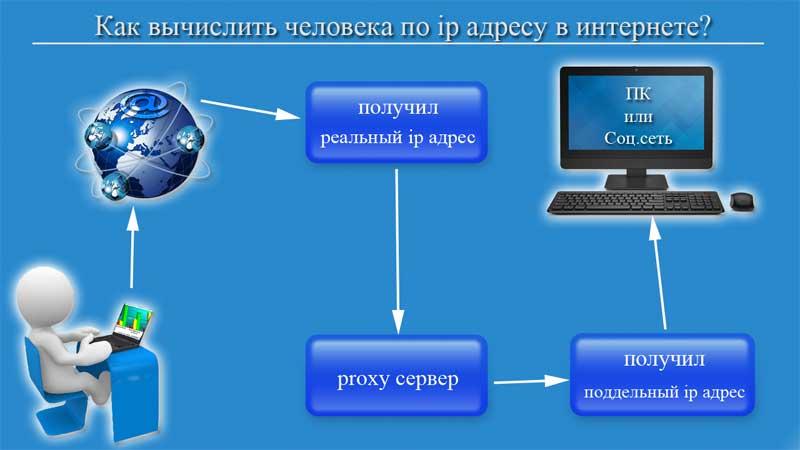 как вычислить человека по ip адресу через интернет