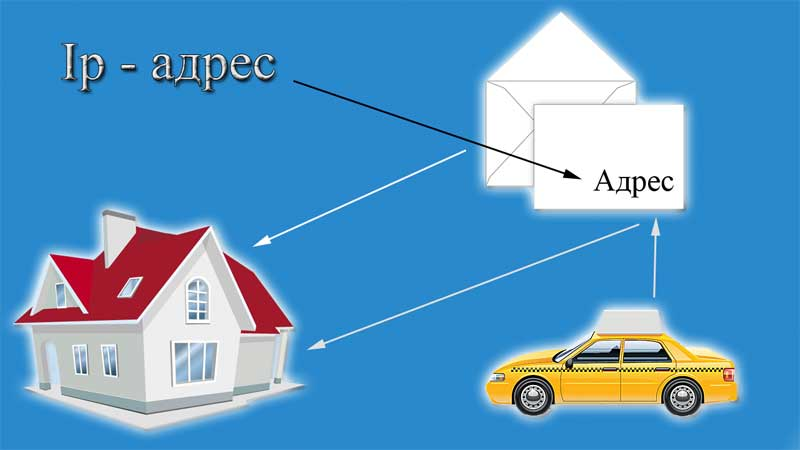 сравнение обычного адреса с айпи адресом