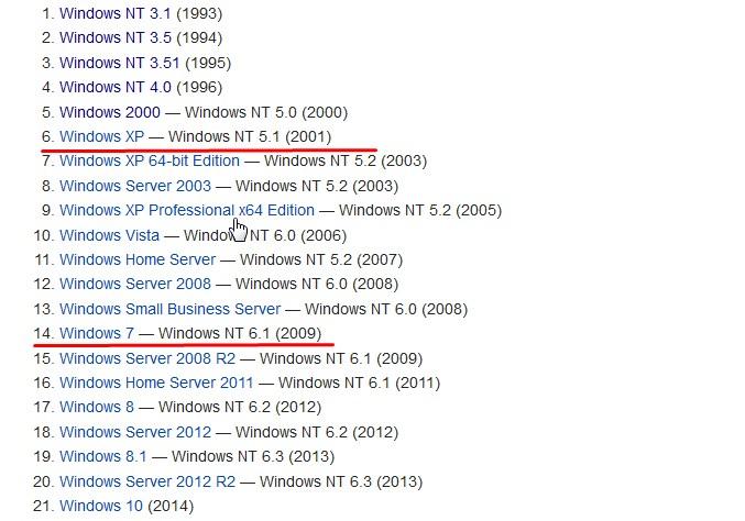 развитие операционной системы windows